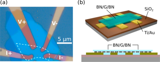 (a) Optical microscopy image of the sample with indicated current (I) and voltage (V) electrodes. The dotted white line indicates the position of the graphene flake and the light blue regions are the top and bottom h-BN sheets. (b) Schematic of the h-BN encapsulated graphene (BN/G/BN) device (top) and its cross-sectional view (bottom).