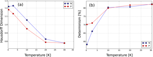(a) Hausdorff dimension and (b) determinism as a function of temperature for the P () and N () regions. As a comparison, for a typical graphene sample fabricated on a SiO2 substrate in our group, the Hausdorff dimension is ~1.3 and the determinism is ~97% at 0.3 K.