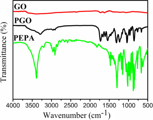 FTIR spectra of GO, PGO and PEPA. The curves of GO, PEPA, and PGO are offset vertically by 0.55, −0.5, and −0.23%, respectively.