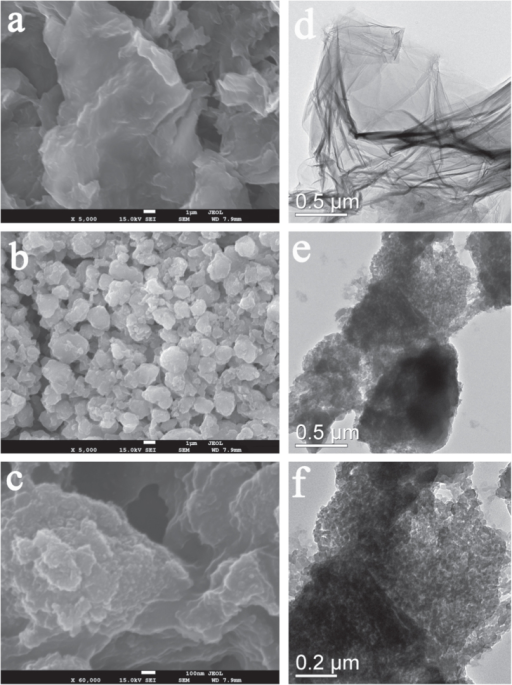 The SEM images of GO (a), PGO (b), (c) and TEM images of GO (d), PGO (e), (f).