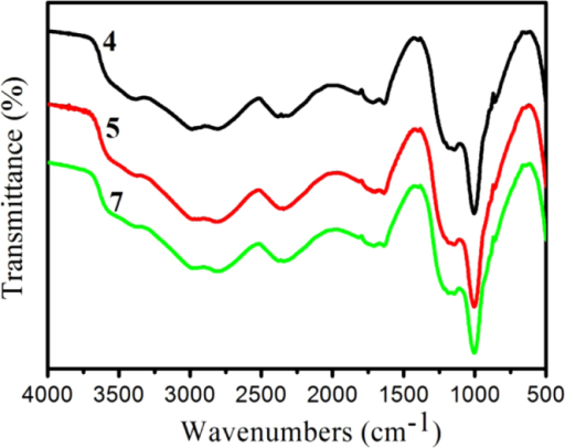 FTIR spectra of the residual char of IFRPP composites. The curves of samples 4, 5, and 7 are offset vertically by 0.45, 0.2, and 0%, respectively.
