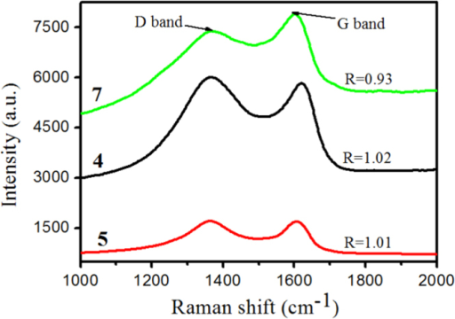 Raman spectra of residual char for IFRPP composites.