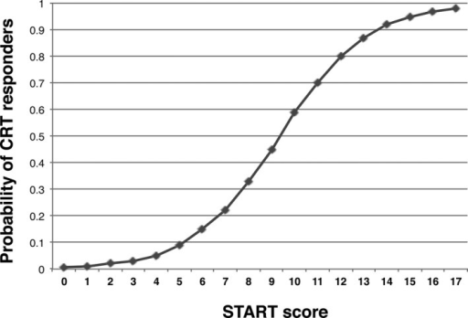 The relation between the probability of being a responder to cardiac resynchronization therapy (CRT) and the Speckle Tracking imaging for the Assessment of cardiac Resynchronization Therapy (START) score.