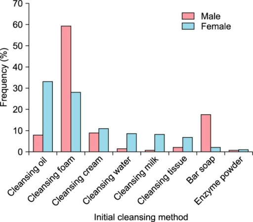 The frequency of initial cleansing method in each gender shows a different pattern between genders.