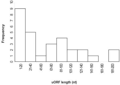 Tran_Figure3.eps. 'A frequency distribution of the length (nt) of rice uORFs conserved in four other cereals and in Arabidopsis.