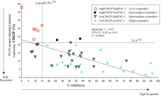 "Correlation between the results obtained by flow cytometric evaluation of platelet activation parameters and VerifyNow-P2Y12 test in patients receiving antiplatelet therapy. The percent of inhibition (% inhibition) was plotted against the percentage of platelets that expressed P-selectin (CD62P) after stimulation with 20 μM ADP and 5 μg/mL collagen type I for 110 min at room temperature in the presence of 1 μM PG E1. (§) First quartile of control values for CD62P expression. Patients receiving antiplatelet therapy with levels of CD62P expression and PAC-1 binding above this limit were defined as ""Low-responder""; those with both values below this limit were defined as ""High-Responder""; those with one value above and the other below the corresponding limit were defined as ""Intermediate-responder"". ($) Cut-off value for % of inhibition in the VerifyNow-P2Y12 test giving minimal false negative and positive results (see Figure 1)."
