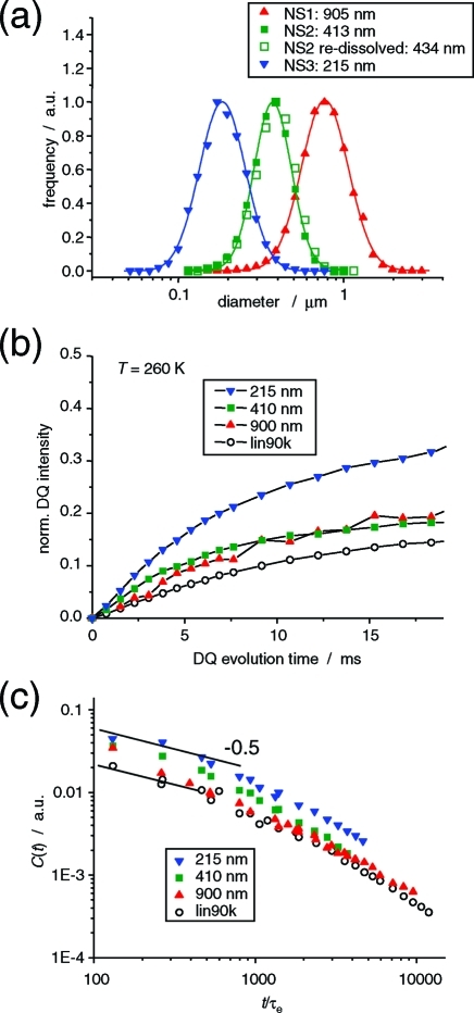 (a) Particle size distribution of PDMS miniemulsion droplets in D2O, determined by dynamic light scattering. The redissolution result after solidification of the continuous phase with gelatin confirms the integrity of the spheres. (b) Normalized DQ build-up curves for PDMS in the bulk and confined to the different droplet sizes. (c) Orientation autocorrelation function C(t/τe) obtained after scaling analysis23,26 of temperature-dependent DQ build-up data, referenced to τe(T) taken from the literature.33,34