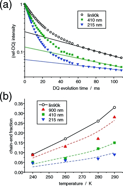 (a) Exponential signal tails related to isotropically mobile chain ends, as fitted to Iref − IDQ for different PDMS samples at 280 K. (b) Chain-end fractions as a function of temperature for all PDMS samples. The dashed lines are interpolations of the bulk melt data, scaled down by factors of 0.8, 0.45, and 0.3 to match the confined-sample data.