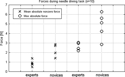 Differences between experts and novices in performance. Each data point represents the averaged value over two measurements of one subject