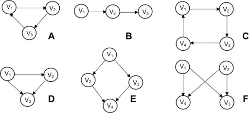 Network Motifs. Some common network motifs. A) Feed-forward loop. Type of networks: protein, neuron, electronic. B) Three chain. Type of network: food webs. C) Four node feedback. Type of network: gene regulatory, electronic. D) Three node feedback. Type of network: gene regulatory, electronic. E) Bi-parallel. Type of network: gene regulatory, biochemical. F) Bi-Fan. Type of networks: protein, neuron, electronic [74].