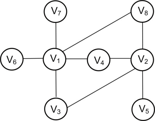 Matching Index. V1 is connected with 5 nodes (V3, V4, V6, V7,V8). V2 is connected with 4 nodes (V3, V4, V5, V8). V3 is connected with 2 nodes (V1, V2). V4 is connected with 3 nodes (V1, V2). V5 is connected with 1 node (V2). V6 is connected with 1 node (V1). V7 is connected with 1 node (V1). V8 is connected with 2 nodes (V1, V5). Node V1 and V2 are connected with 3 common nodes (V3, V4, V8)and in total with 6 distinct neighbors (V3, V4, V8, V5, V6 , V7). The matching index will then be M1,2 = 3/6 = 0.5, thus V1 and V2 are functionally similar even though they are not connected.
