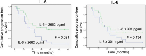 Kaplan-Meier analysis of progression-free survival in patients with or without elevated levels of IL-6 and IL-8 in ascites.