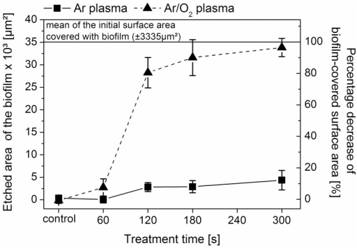 Comparison between Ar plasma  and Ar/O2 plasma  on etched surface area of 7-day old Candida albicans biofilms depending on the plasma treatment time (n = 5; mean ± SD).The biofilm-covered surface area was measured before and after plasma treatment. The control represents samples exposed to the gas flow without plasma ignition for 60 and 300 s. The initial surface area of the biofilm was 35171±3335 µm2 (n = 60). The right y-axis represents the percentage decrease of the biofilm-covered surface area.