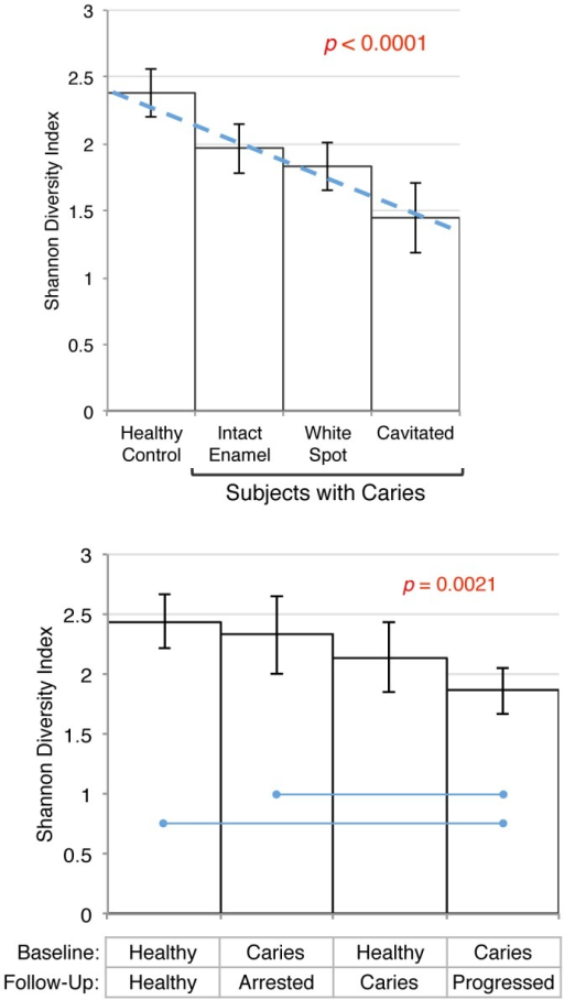 Decreasing species diversity was observed with increasing caries severity both within and among subjects.Mean Shannon Diversity Indices with 95% confidence intervals are shown. The upper panel shows diversity within subjects for stage of caries at baseline. Diversity was modeled using a linear mixed effects model (SAS PROC MIXED), and is shown as a dashed line (estimate =  −0.26). Post hoc comparisons between sample types were significant, except between white spot and cavitated lesions. The lower panel shows species diversity comparisons among subjects by their baseline and longitudinal caries status for samples collected from noncarious enamel (the only type of sample available from all groups) using ANOVA. Significant post hoc comparisons are indicated by blue lines.