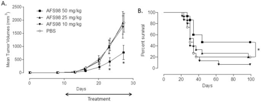 Therapeutic effects of anti-mouse CD115 mAb in the EL4 solid tumor model.Tumor-bearing mice were treated with 10, 25 or 50 mg/kg of mAb AFS98 or PBS, IP, starting from day 7 after tumor implantation. A. Tumor volumes are shown as means ± SEM. * Mann-Whitney's test p<0.05 compared with the tumor volumes of PBS-treated mice (n = 15). B. Percentages of surviving mice in each group. * Log-rank test p<0.05 compared with the PBS-treated mouse group (n = 15).
