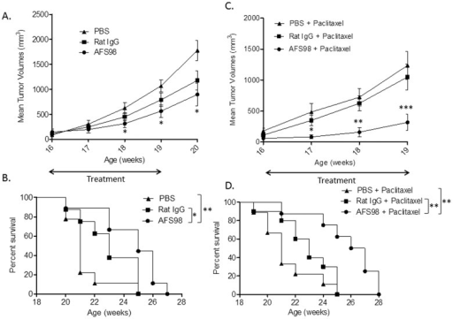 Therapeutic effects of anti-mouse CD115 mAb alone or combined with Paclitaxel in the PyMT mouse model.At 16 weeks of age, transgenic PyMT mice were administered 50 mg/kg of mAb AFS98 or isotype control or PBS, IP, 3 times per week for 4 weeks, alone (A, B) or combined (C, D) with Paclitaxel at 5 mg/kg, IP, once a week for 3 weeks. A. Tumor volumes are represented as means ± SEM. * Mann-Whitney's test p<0.05 for AFS98- compared to PBS-treated mice. At week 20, * p<0.05 for AFS98- and Rat IgG- vs PBS-treated mice. B. The percentage of surviving mice was significantly increased in the AFS98-treated group. * Log-rank test p<0.05 between AFS98- and Rat IgG-treated groups and ** p<0.005 between AFS98- and PBS-treated mice (n = 10). C. Tumor volumes are represented as means ± SEM. * Mann-Whitney's test p<0.05 for the combination Paclitaxel+AFS98 compared with Paclitaxel+PBS, and p<0.01 compared with Paclitaxel+Rat IgG. **p<0.01 and ***p<0.001 for Paclitaxel+AFS98 compared with Paclitaxel+Rat IgG or PBS (n = 10). D. The percentage of surviving mice was significantly increased by AFS98 combined with Paclitaxel. ** Log-rank test p<0.01 for mice treated with Paclitaxel+AFS98 compared to Paclitaxel+Rat IgG or PBS.