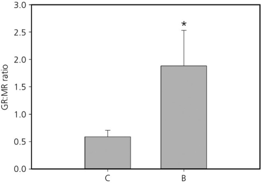 Mean ± SEM glucocorticoid receptor (GR):mineralocorticoid receptor (MR) ratio in the hippocampus of prenatal control (C) and prenatally stressed (B) quail. *Statistically significant difference.
