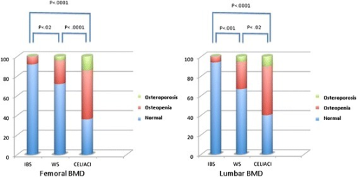 Percentage of the patients of the three groups who had normal BMD, osteopenia or osteoporosis, evaluated both at the lumbar spine and femoral neck. The frequency of osteopenia and osteoporosis was significantly different in the three groups, increasing from IBS to NCWS, and to CD patients (P <0.0001, Spearman's rank correlation). BMD, bone mass density; CD, celiac disease; IBS, irritable bowel syndrome; NCWS, non-celiac wheat sensitivity.