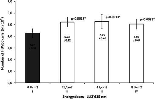 Number of HUVECs, depending on LLLT dose with the wavelength of 635 nm. Values are expressed as the mean ± SEM. Asterisk above bars indicate significant differences vs. control group (*p < 0.01)