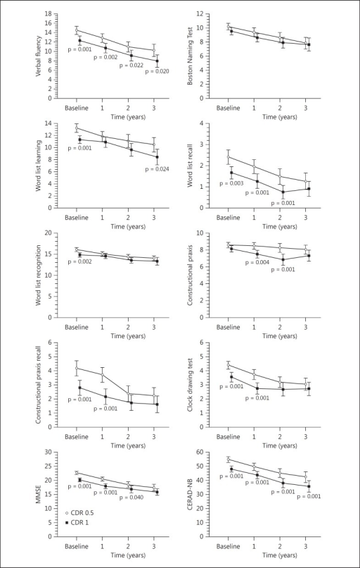 Progression of CERAD-NB subtest, MMSE, and CERAD-NB total scores of participants with very mild (group CDR 0.5) or mild AD (group CDR 1) at baseline during the 3-year follow-up. Significant differences (p < 0.05) between the CDR 0.5 and the CDR 1 group at baseline are shown.