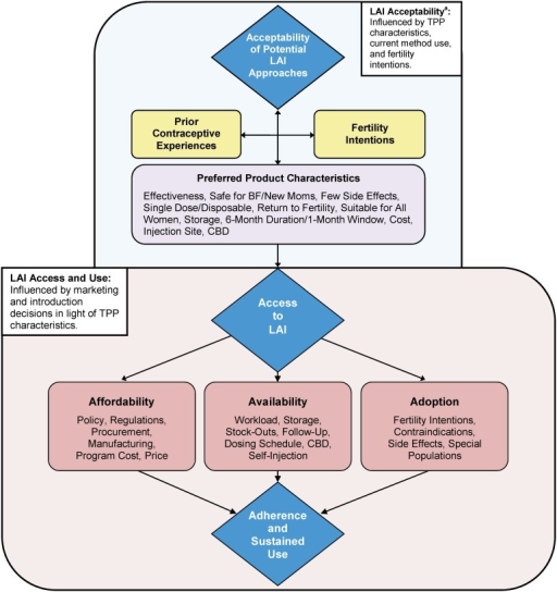 "Affordability, Availability, and Adoption: Systems-Level Considerations for Enhancing Access to an LAIAbbreviations: BF, breastfeeding; CBD, community-based distribution; LAI, longer-acting injectable; TPP, target product profile.a For full version of the ""Acceptability"" portion of this figure, see Tolley et al, 2014.15"