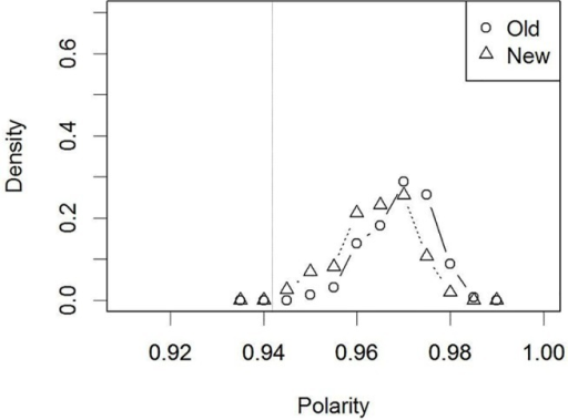Distribution of polarity values for the 'old'/'new' faces in Simulation 2 (after verbalization): High target-distractor similarity.The dotted vertical line indicates the decision criterion that was set in the control condition (Fig 5).