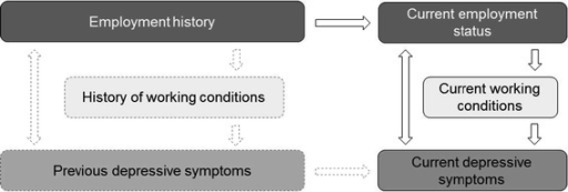 Conceptual model of the relationship between depressive symptoms, employment status, employment history and working conditions. Boxes and arrows in broken lines are not covered by the research question