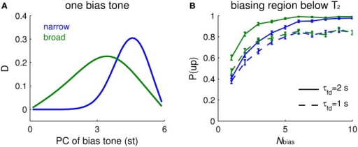 "Biasing effects depend on the spectral distribution of bias tones and tuning width of I units. (A) Mean relative response difference, D (Equation 6, see Materials and Methods), of Eup and Edown for T2 vs. PC of a single bias tone (abscissa, different locations) depends on the tuning width of the inhibitory units (narrow tuning = blue, broad tuning = green). The ambiguous Shepard tone pair is for T1 = 0 st, T2 = 6 st. The footprints of E to E (σee) and E to I (σei) are 2.5 times wider for broad tuning of I units, and the synaptic strength of recurrent excitation (aee) is increased to have comparable firing rates. Parameter values for narrow tuning are σee = 0.02, σei = 0.08 octaves, and aee = 0.7, and those for broad tuning are σee = 0.05, σei = 0.2 octaves, and aee = 1.5. Other parameters are the same as used in Materials and Methods. Narrow tuning is used in other figures. (B) The biasing effect accumulates with the number of bias tones. The buildup depends more steeply on Nbias for broad tuning of I units (green) than for narrow tuning (blue). A faster decay time constant of facilitation τfd leads to lower biasing effects, but does not strongly affect the buildup ""rate"" (solid: τfd = 2 s; dashed: τfd = 1 s). The percentage of ascending responses, P(up), over trials (each trial is for a sequence of random Shepard tones) is plotted vs. the number of biasing tones Nbias. An ""ascending choice"" is made if D > 0.1; a threshold value, 0.1, is used for all conditions. The Nbias Shepard tones for a sequence are randomly sampled for ascending bias in the region above T1 and below T2 and for the tritone pair as in (A); there were 400 trials for each Nbias (error bars denote 2 SEM)."