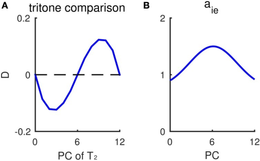 "Non-uniform inhibitory synaptic strengths lead to a sinusoidal-like pattern of outcomes for tritone comparisons. (A) Response difference of Eup and Edown to tritone pairs at different pitch classes without context. The inhibitory pre-synaptic strength aie depends on the pitch class of I neurons. The profile of aie is shown in (B). Mean relative population activity difference, D (Equation 6, see Materials and Methods), of Eup and Edown during T2 has a sinusoidal-like pattern, varying with the pitch class of the second tone T2. A positive D predicts ""ascending"" response and negative D predicts ""descending."" The pitch classes of T2 with largest response difference /D/ correspond to where aie changes most steeply. (B) The dependence of inhibitory pre-synaptic strength, aie, on pitch class of I neurons. In this simulation, the inhibitory synaptic current, , in Equation (4) is given as: , α= up, down."
