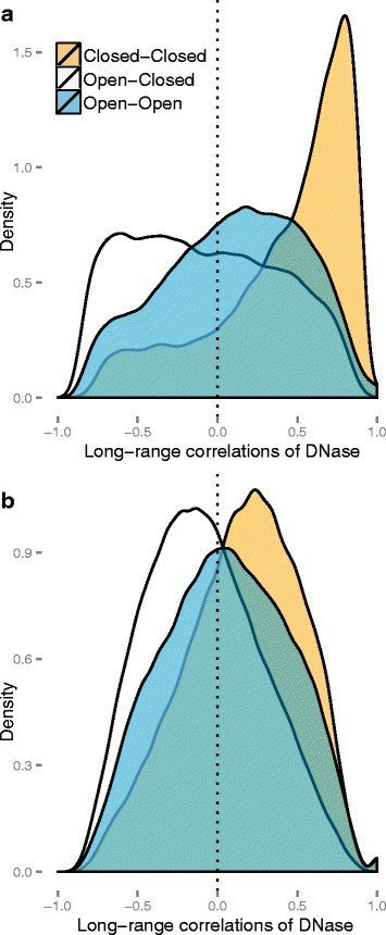 Densities of the correlations of DNase data. Chromosome 14 was binned at resolution 100 kb. Depicted are the correlations of these data for the DNase-EBV dataset, stratified by compartment type. The open and closed compartments were defined using the HiC-EBV-2014 dataset. a The correlations without GC content correction. b The correlations after GC content correction. This figure is similar to Fig. 4