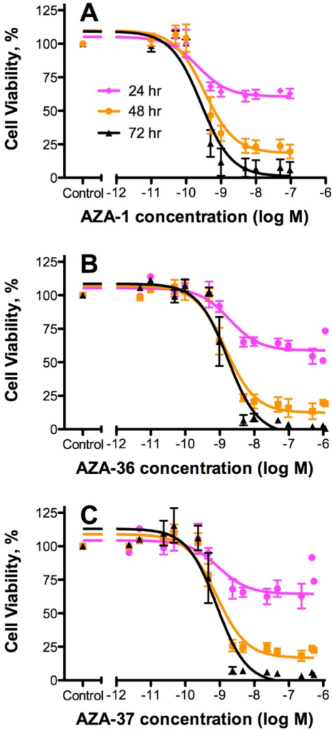 Effect on T lymphocyte cell viability. Jurkat T cells exposed to various concentrations of (A) AZA-1; (B) AZA-36 (1); and (C) AZA-37 (2) for 24, 48, or 72 h and viability assessed using the MTS assay. All data (mean ± SE; n = 4) were normalized to the control (10% methanol vehicle). Non-linear, three parameter dose-response (variable slope) analysis was performed and EC50 values were calculated (Table 4).