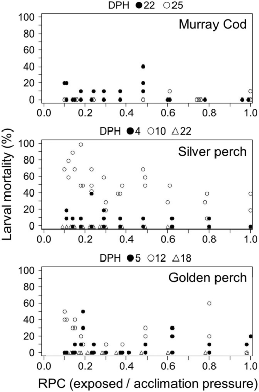 The percentage of larval Murray cod, silver perch and golden perch dead within 24 h of simulated infrastructure passage at different ages (days post hatch, DPH) and across a range of ratio of pressure changes (RPCE/A). Each point represents the percentage of that test group (10 larvae) affected.