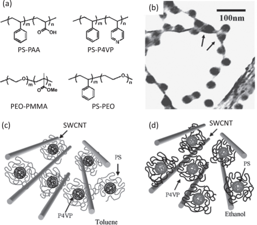 (a) Examples of the chemical structures of the block copolymer-based dispersants. (b) TEM bright-field image of SWCNTs dispersed with PS-P4VP. Micelles are located between two nanotubes, by indicated arrows, implying a possible de-bundling of SWCNTs by micelles. (c), (d) Schematic model of the nanostructure of SWCNTs and block copolymer. PS and P4VP are selectively adsorbed on the surface of nanotubes in (c) toluene and (d) ethanol, respectively. Parts (b)–(d) reproduced with permission from H-i Shin et al 2005 Macromol. Rapid Commun.26 1451. Copyright 2005 John Wiley and Sons.