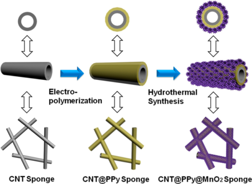 Schematic for the coating of the CNT sponge by PPy and the successive loading of MnO2. Reprinted with permission from P Li et al 2014 ACS Appl. Mater. Interfaces6 5228. Copyright 2014 American Chemical Society.