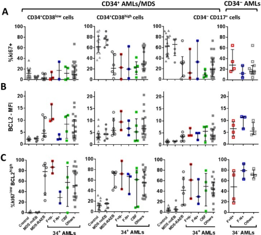 Summarised ki67 and BCL2 expression in control, AML and MDS subsets.CD34+CD38low, CD34+CD38high and CD34− (CD117+) blast subsets were compared for ki67-positivity (A), BCL2 expression (using BCL2-specific MFI defined by fold increase over staining with appropriate fluorescent isotype-control mAb) and the aberrant ki67lowBCL2high phenotype (C), which is defined using isotype control staining (see S3E Fig). Data includes 16 control BM, 29 CD34+ diagnosis AML samples (mixed BM/PB), 6 MDS with no excess blasts (no EB) and 6 MDS-RAEB samples. The CD34− plots include data from 11 CD34− diagnosis AMLs. Median expression and interquartile range is shown on each plot. Data is shown for all AML patients (grey squares, filled for CD34+ and open for CD34− AMLs) and genetic subgroups. F+N- denotes ITD+/NPM1wt patients (red filled squares, all CD34+), F+N+ denotes ITD+/NPM1mut patients (red open squares, all CD34−) and F-N+ denotes ITD−/NPM1mut (blue filled open/blue open squares for CD34+/CD34− respectively). CBF-AMLs are shown as green squares.