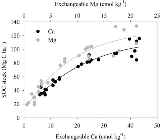 Relationship between SOC content and exchangeable Ca (y = 6.14 + 112.20(1 − exp(−0.05×), r2 = 0.93, p < 0.0001, n = 27) or Mg (y = 26.49 + 87.43(1 − exp(−0.11×), r2 = 0.93, p < 0.0001, n = 27).Each point denotes the mixture of 10 soil samples in a plot.