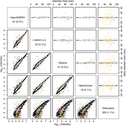 Retention time differences and correlation of reported peak intensities between all software tools for the respective matching precursors.Retention time outliers (upper right panels) are plotted in the color of the outlier software tool (see color legend in the diagonal panels). Diagonal panels show the total number and percentage (to the total number of common detected peptides) of outliers of each respective software tool. Outliers have been defined as producing a standard deviation of the peak retention time greater than 0.2 minutes relative to all other software tools detecting that precursor, after removing ambiguous cases, in which more than one software tool produce a greater standard deviation in the peak retention time. The correlation of reported peak intensities is displayed at the lower left panels. The retention time outliers are also marked in the respective correlation plots.