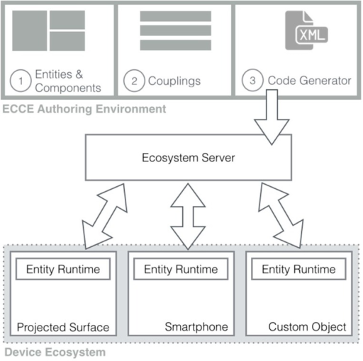 The architecture for creating a device ecosystem with ECCE.