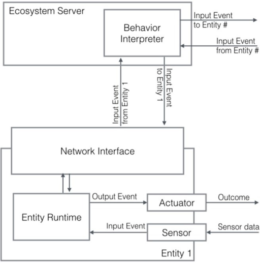 The Entity Runtime. Input events from sensor data and remote events from other entities are interpreted (Behavior Interpreter) and the corresponding output event to another remote endpoint (or to the same entity as well) is generated.