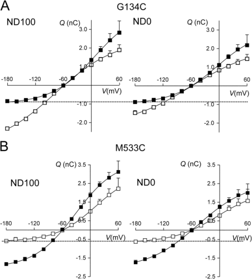 Analysis of presteady-state relaxations: charge–voltage (Q–V) data for a representative oocyte expressing G134C (A) and M533C (B). Each point is given by (QON–QOFF)/2, where QON and QOFF are the charges moved for the ON and OFF voltage steps from and to −60 mV, respectively. Errors smaller than symbol size are not shown. Left, superfusion in ND100; right, superfusion in ND0 for the same oocyte. Filled symbols, before MTSEA exposure; empty symbols, after MTSEA exposure. Dashed lines have been drawn to indicate the apparent equality of charge movement at hyperpolarizing potentials for ND100 and ND0 superfusion for G134C − MTS and M533C + MTS. Continuous lines were obtained by fitting Eq. 3 to the data. For G134C, the fit parameters were as follows: in ND100 (±MTS), Qmax = 5.1/5.9 nC, Qhyp = −0.9/−3.4 nC; V0.5 = −7/−77 mV; z = 0.5/0.4; and in ND0 (±MTS), Qmax = 4.0/4.3 nC, Qhyp = −1.0/−2.1 nC; V0.5 = −5/−59 mV; z = 0.5/0.4. For M533C, the fit parameters were as follows: in ND100 (±MTS), Qmax = 5.8/3.7 nC, Qhyp = −2.0/−0.7 nC; V0.5 = −32/+11 mV; z = 0.6/0.6; and in ND0 (±MTS), Qmax = 4.8/2.9 nC, Qhyp = −2.1/−0.6 nC; V0.5 = −48/−5 mV; z = 0.5/0.5.