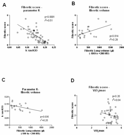 Correlations. Correlations between (A) histological fibrotic score and the parameter K (n = 57), (B) fibrotic score and absolute fibrotic volume (n = 20), (C) parameter K and absolute fibrotic volume (n = 18) and (D) fibrotic score and VO2max (n = 41).