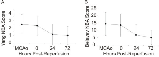 Neurobehavioural assessment (NBA) scores of mice using (a) the Belayev et al. [17] scale and (b) the Yang et al. scale [26], during occlusion (MCAo), following reperfusion (0), 24 hours post-reperfusion and 72 hours post-reperfusion. All sham-operated mice exhibited scores of 0 at all time points.
