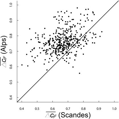 The region effect on plot-to-plot β-diversity.Scatter plots of the average of all of the pair-wise compositional dissimilarity values between each focal sampling plot F and all other 402 j plots in a given region (), also termed compositional distinctness. Each dot represents one Alps–Scandes pair of environmentally similar plots.