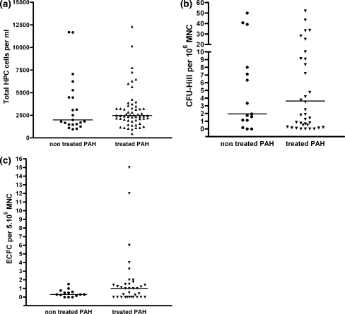 HPC, CFU-Hill and ECFC counts in peripheral venous blood of patients with pulmonary hypertension, with and without treatment. a Number of CD34+ hematopoietic progenitor cells (HPC) determined by FACS analysis according to patient group. No difference is observed between the treated and non treated patients (P = 0.80). b Number of CFU-Hill colonies determined by cell culture according to patient group. No difference is observed between the treated and non treated patients (P = 0.89). c Number of ECFC determined by cell culture according to patient group. No difference is observed between the treated and non treated patients (P = 0.15)