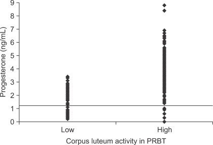 Evaluation of a commercially available progesterone rapid blood test (PRBT) during the prepartum period. Progesterone was measured by an enzyme immunoassay as the gold standard and compared to semi-quantitative PRBT. The threshold progesterone level for an active corpus luteum (CL) is reported in the literature to be 1.2 ng/mL. The PRBT could differentiate between low (progesterone below 1 ng/mL) and high (progesterone above 1.2 ng/mL) CL activity. The sensitivity of the PRBT was 90.2% and the specificity 74.9%. Each diamond corresponds to a single blood sample.
