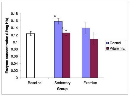 Figure 4 shows the effect of exercise and Tri E® supplementation on Cat activity. Cat activity was significantly decreased in the supplemented groups, both exercising and non exercising groups. a = significantly (P < 0.05) higher when compared to baseline b = significantly (P < 0.05) lower when compared to sedentary, control group