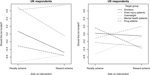 Differential support of penalties versus rewards for the different target groups (identified by basic treatment). Mean answers to the question 'Should this be funded?' (−3: definitely not; 3: definitely yes).