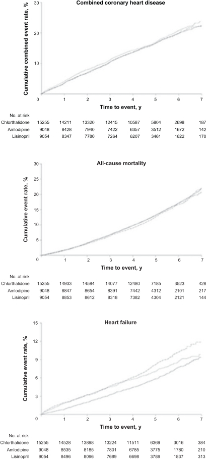 Cumulative event rates in ALLHAT (Antihypertensive and Lipid-Lowering Treatment to Prevent Heart Attack Trial).9ALLHAT Research Group. JAMA 2002;288(23):2991. Copyright © (2002) American Medical Association. All rights reserved.