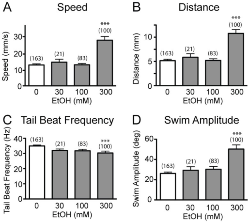 The effects of ethanol on spontaneous locomotion.Spontaneous locomotion kinematics of larval zebrafish (n = 20–25) after exposure to 0, 30, 100 and 300 mM ethanol for 30 min. Speed, distance, tail beat frequency, and swim amplitude are shown in A, B, C, and D, respectively. Numbers of analyzed larvae are shown in brackets (***P<0.001 versus 0 mM ethanol).