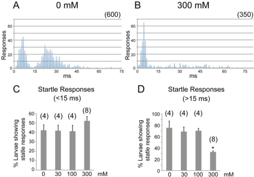 The effects of ethanol on acoustic startle responses.Histograms showing the latency distribution of startle responses of free-swimming larvae after 1 hr exposure to 0 (A) and 300 mM ethanol (B). N in parenthesis is the number of responses analyzed (from a total of 100–120 larvae each). Percentage of larvae showing responses with latencies <15 ms (C) and >15 ms (D) after exposure to 0, 30, 100 and 300 mM ethanol. (* P<0.001 t-test compared to 0 mM group). N = 4 groups of 20 larvae (0, 30, 100 mM treatments) or 8 groups of 20 larvae (300 mM treatment).
